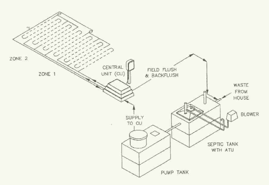 Drip Emitter System Repair Dalton Ga Georgia Chatsworth North